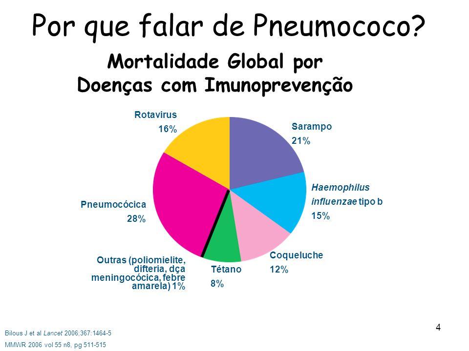 Por que falar de Pneumococo
