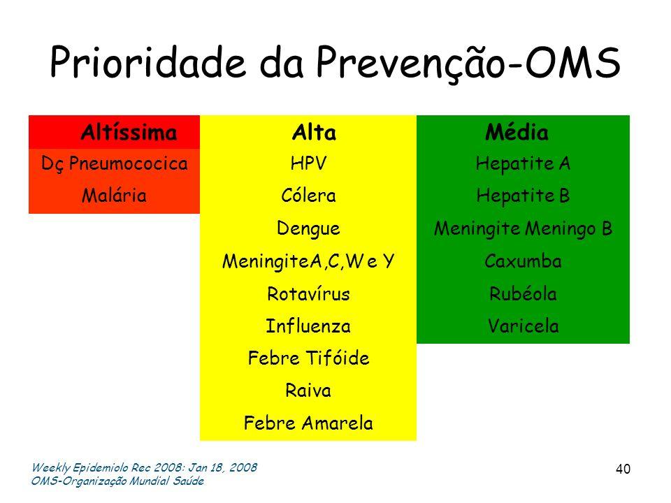 Prioridade da Prevenção-OMS