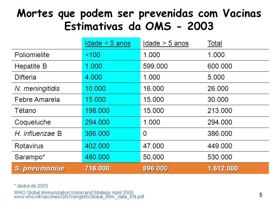Mortes que podem ser prevenidas com Vacinas Estimativas da OMS - 2003