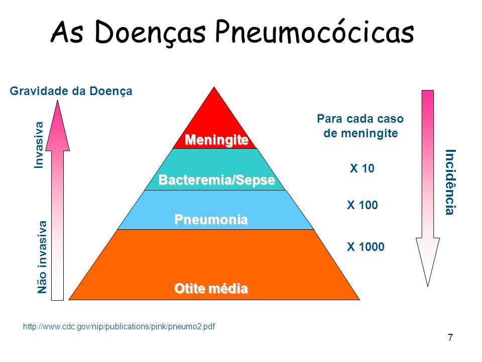 As Doenças Pneumocócicas