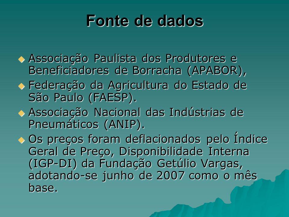 Fonte de dados Associação Paulista dos Produtores e Beneficiadores de Borracha (APABOR), Federação da Agricultura do Estado de São Paulo (FAESP).