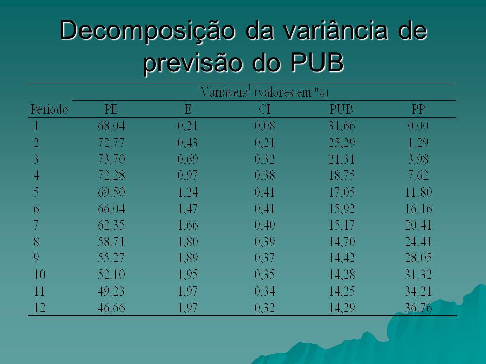 Decomposição da variância de previsão do PUB