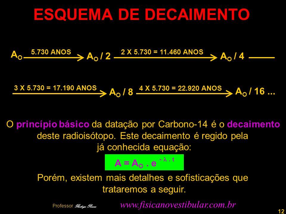 ESQUEMA DE DECAIMENTO AO AO / 2 AO / 4 AO / 8 AO / 16 ...