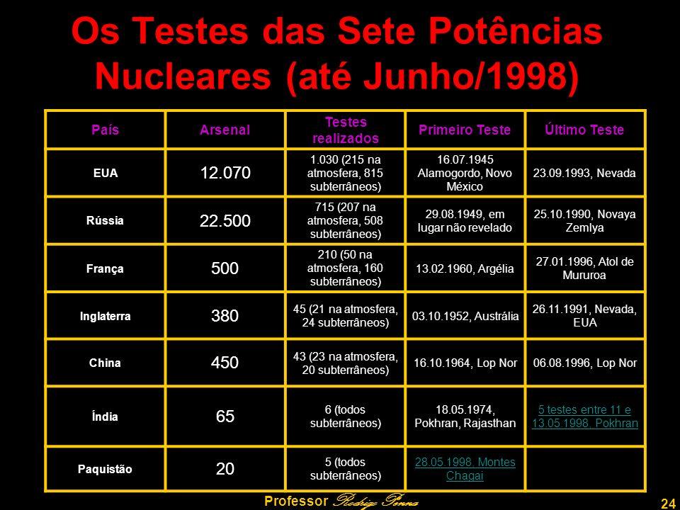 Os Testes das Sete Potências Nucleares (até Junho/1998)