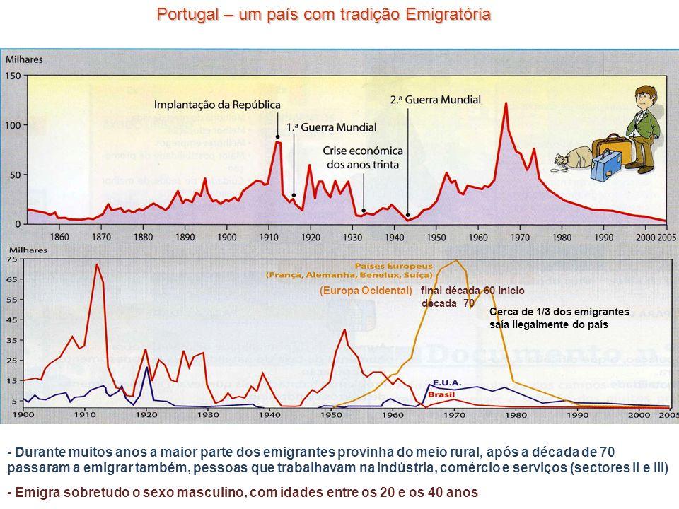 Portugal – um país com tradição Emigratória