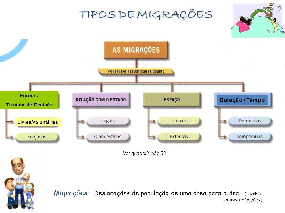 TIPOS DE MIGRAÇÕES Forma / Tomada de Decisão. Duração / Tempo. Livres/voluntárias. Ver quadro2, pág.58.