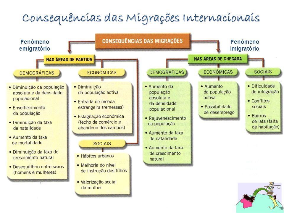 Consequências das Migrações Internacionais