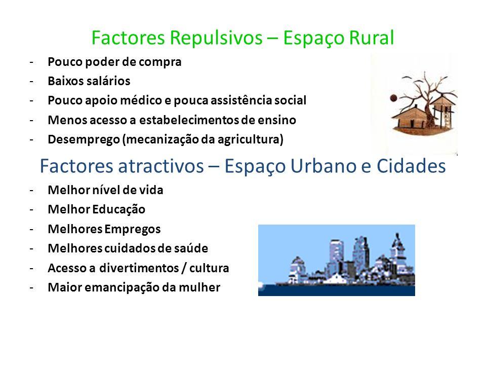 Factores Repulsivos – Espaço Rural