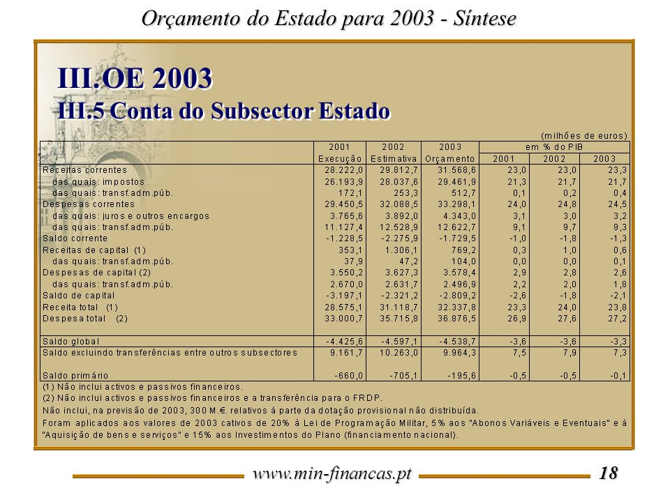OE 2003 III.5 Conta do Subsector Estado