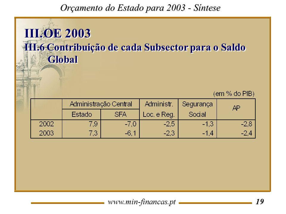 OE 2003 III.6 Contribuição de cada Subsector para o Saldo Global
