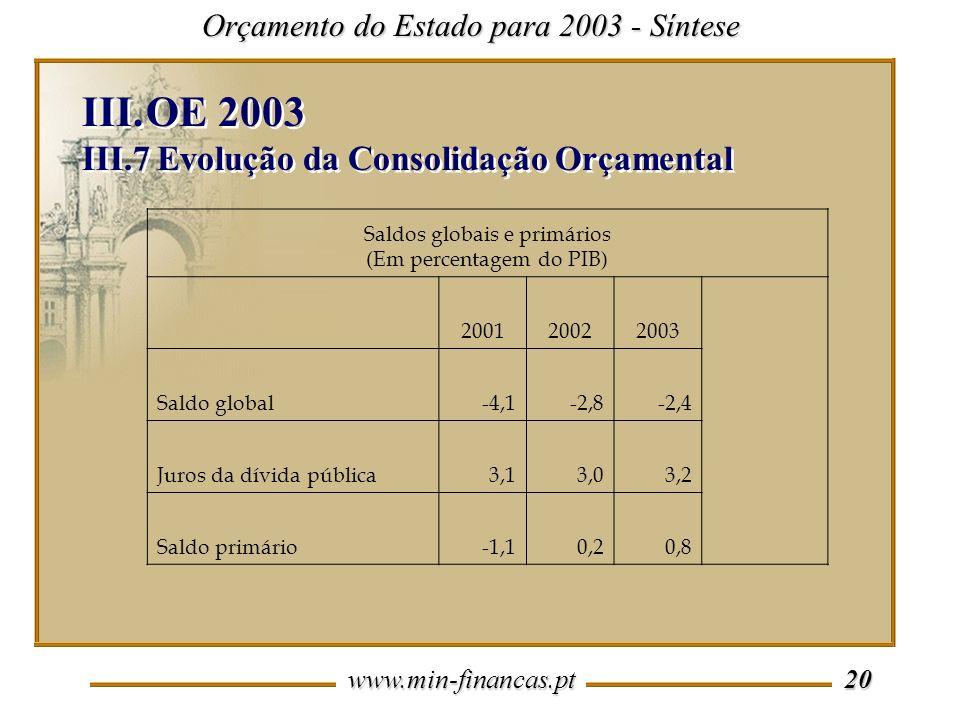 Saldos globais e primários (Em percentagem do PIB)