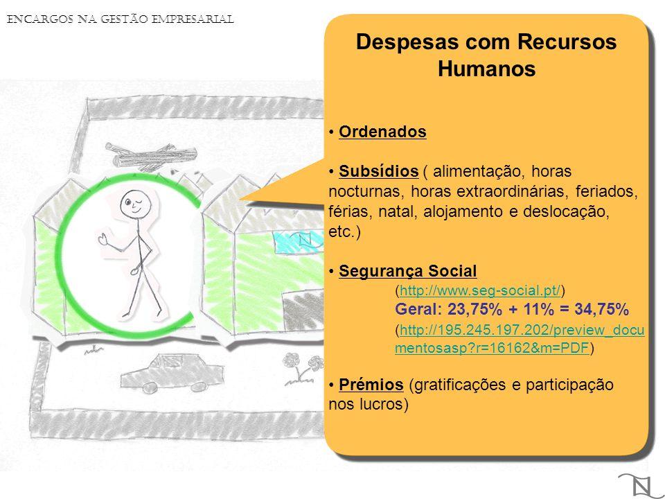 Despesas com Recursos Humanos