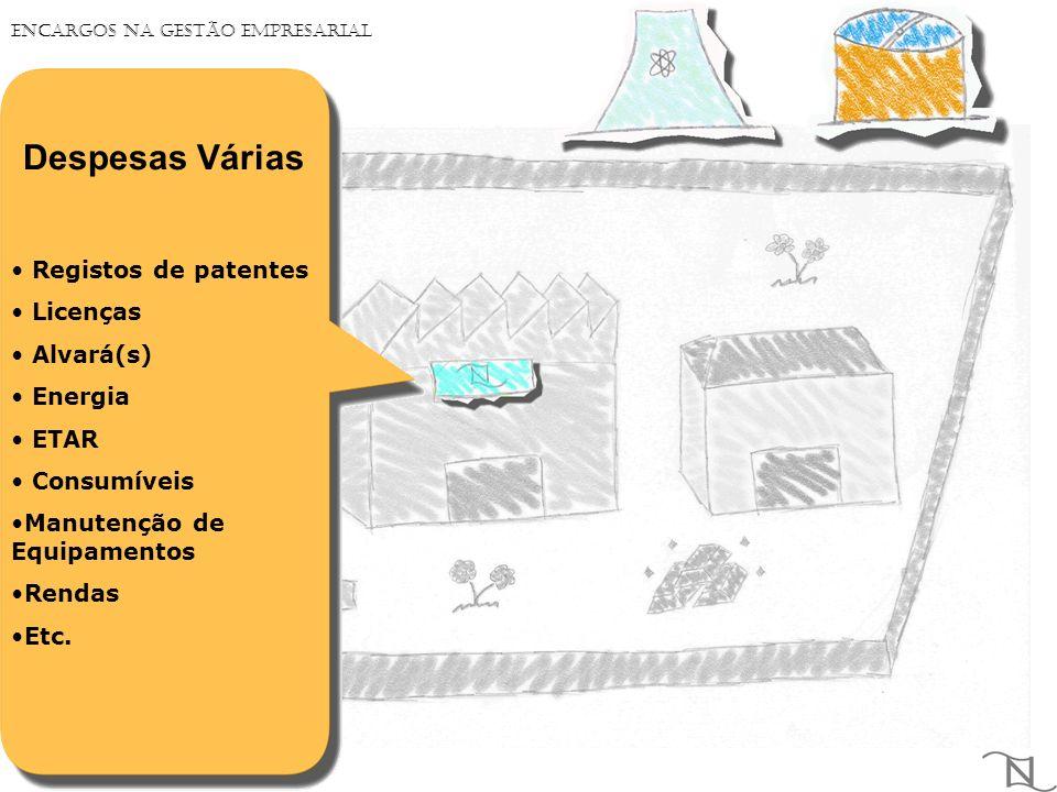 Despesas Várias Registos de patentes Licenças Alvará(s) Energia ETAR