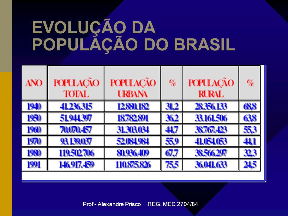 EVOLUÇÃO DA POPULAÇÃO DO BRASIL