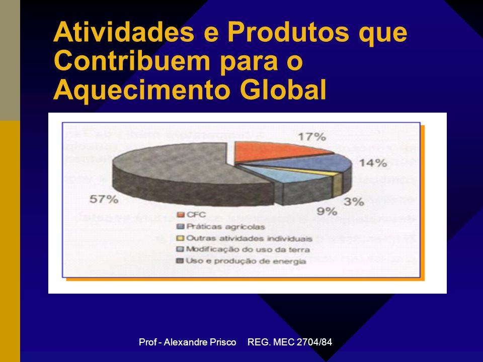 Atividades e Produtos que Contribuem para o Aquecimento Global