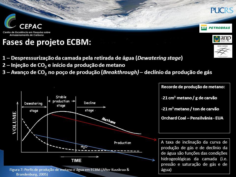 Fases de projeto ECBM: 1 – Despressurização da camada pela retirada de água (Dewatering stage) 2 – Injeção de CO2 e início da produção de metano 3 – Avanço de CO2 no poço de produção (Breakthrough) – declínio da produção de gás