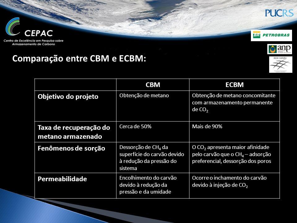 Comparação entre CBM e ECBM: