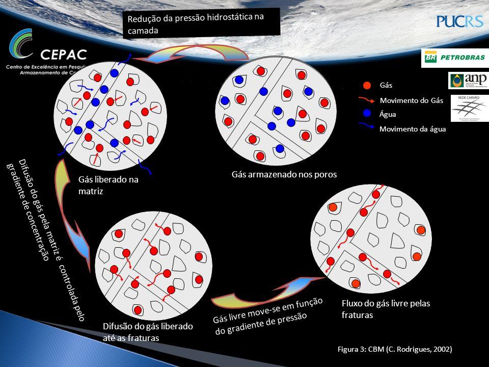 Redução da pressão hidrostática na camada