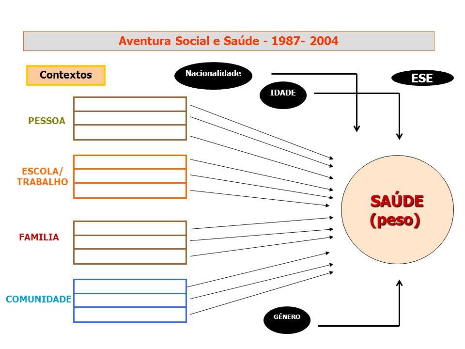 Aventura Social e Saúde - 1987- 2004