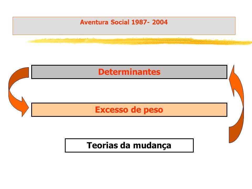 Determinantes Excesso de peso Teorias da mudança