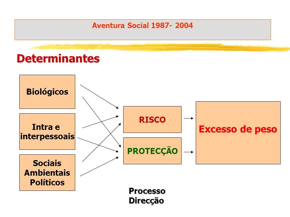 Determinantes Excesso de peso Biológicos RISCO Intra e interpessoais