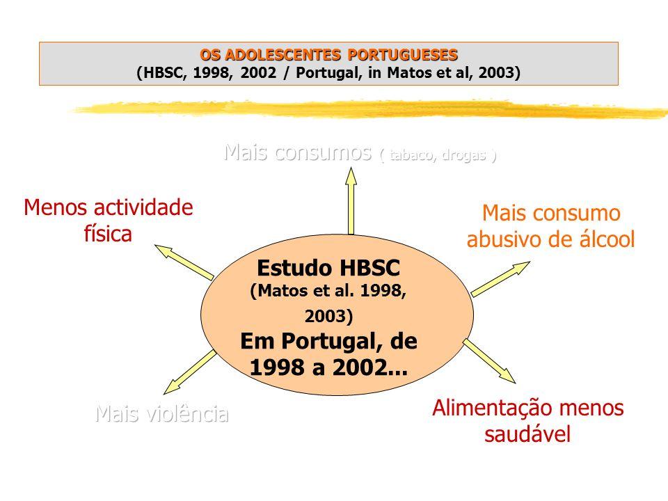 Estudo HBSC (Matos et al. 1998, 2003)