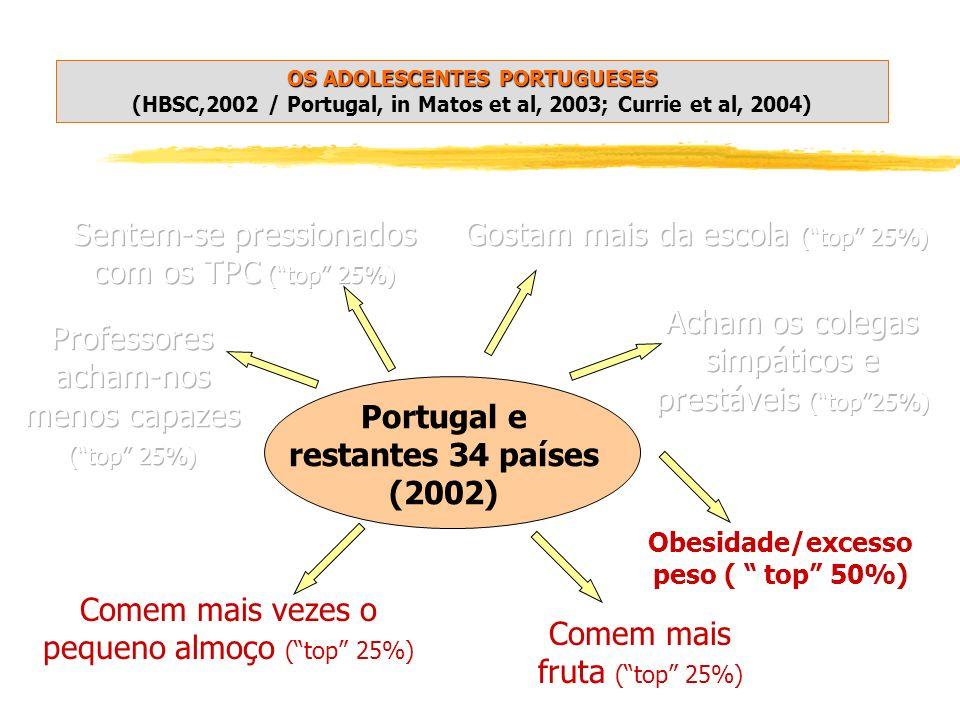 Portugal e restantes 34 países (2002)