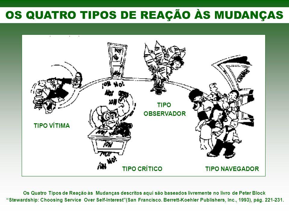 OS QUATRO TIPOS DE REAÇÃO ÀS MUDANÇAS