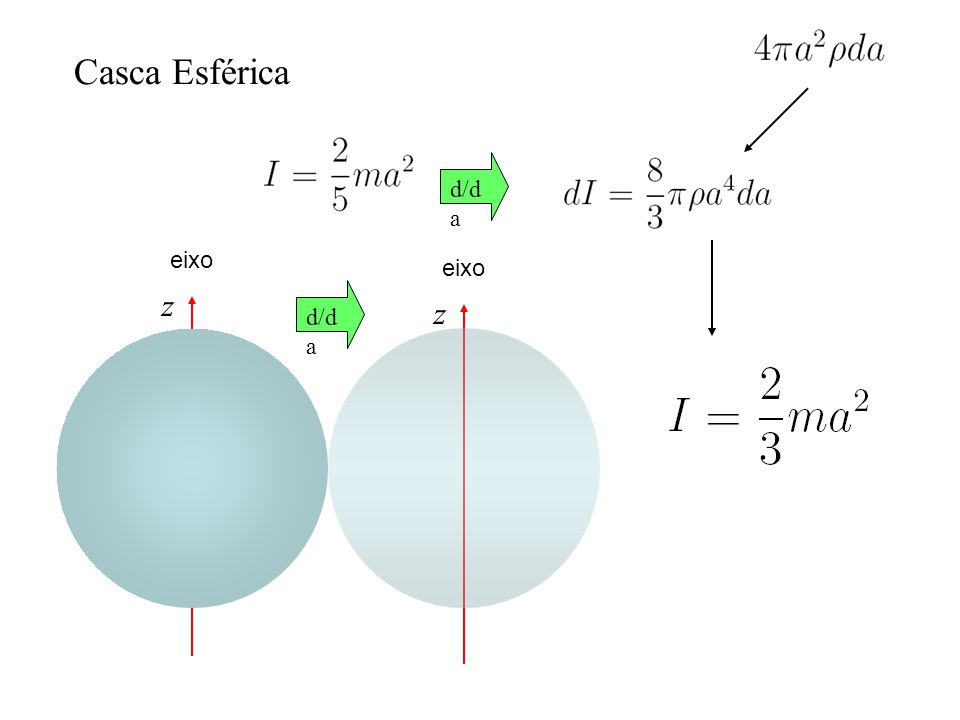Casca Esférica d/da z eixo z eixo d/da