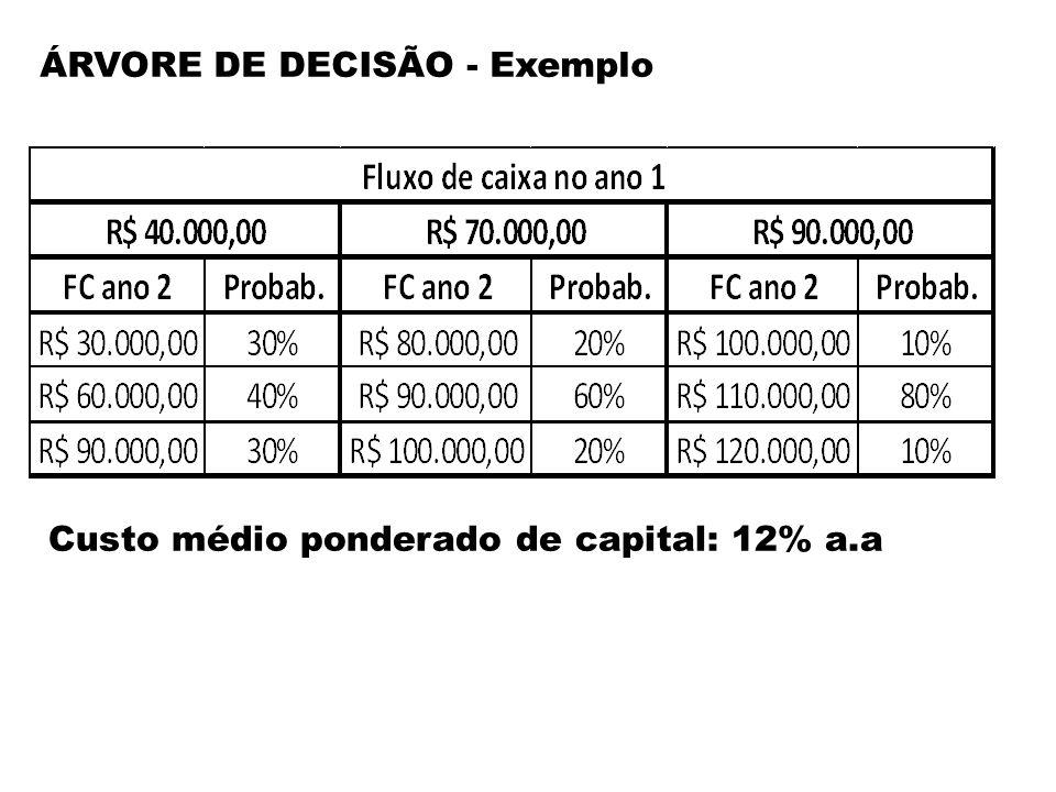 ÁRVORE DE DECISÃO - Exemplo
