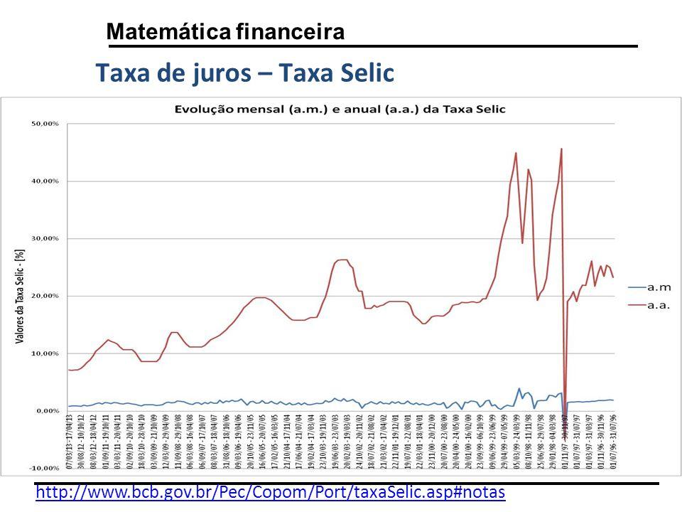 Taxa de juros – Taxa Selic