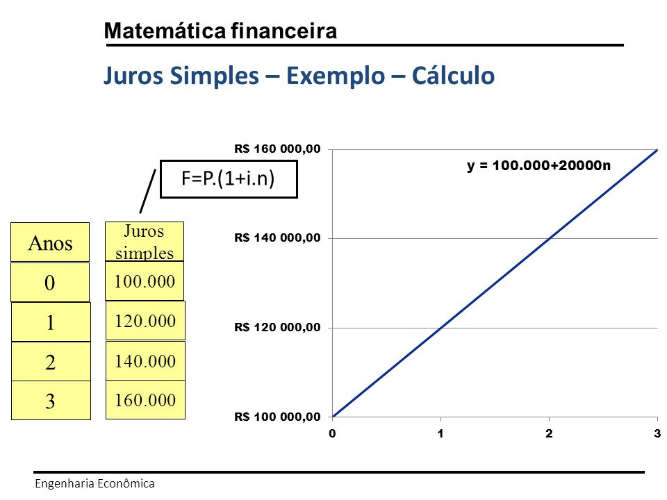 Juros Simples – Exemplo – Cálculo