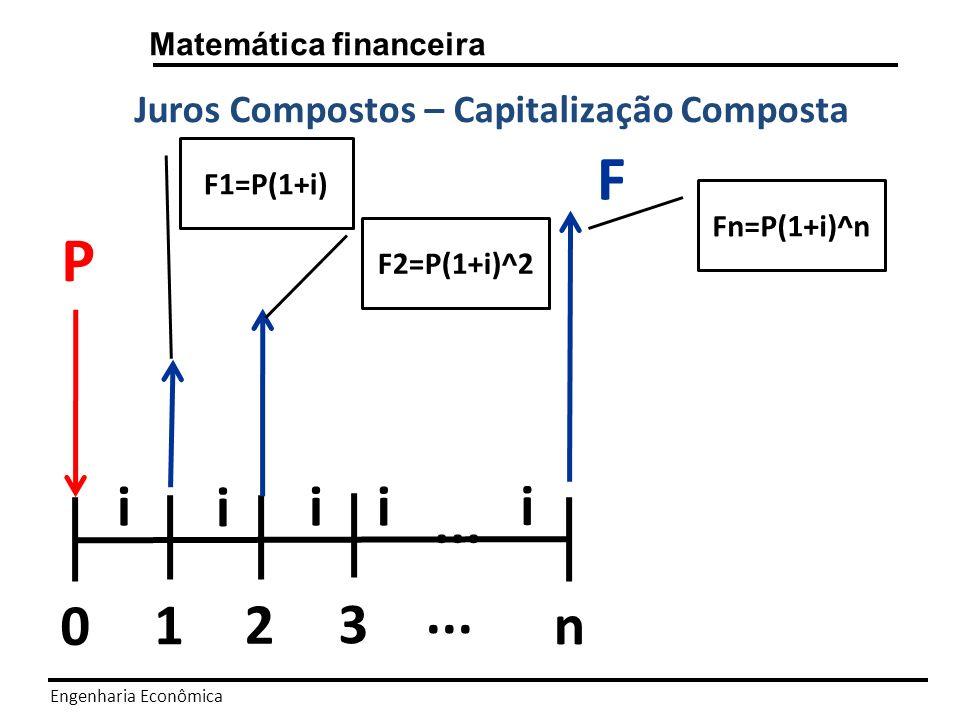 F P 1 2 3 ... n i Juros Compostos – Capitalização Composta