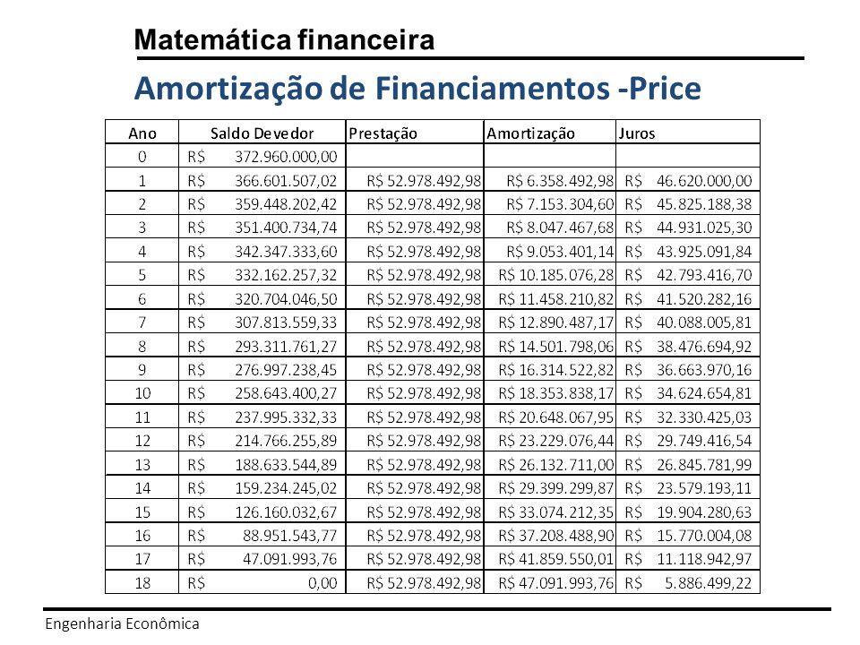 Amortização de Financiamentos -Price