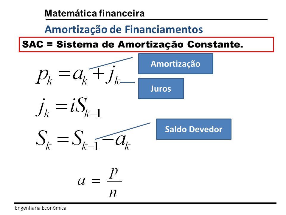 Amortização de Financiamentos