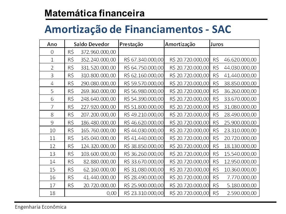 Amortização de Financiamentos - SAC