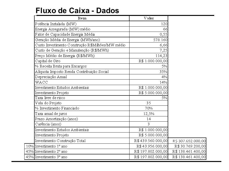 Fluxo de Caixa - Dados