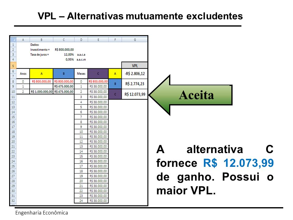VPL – Alternativas mutuamente excludentes