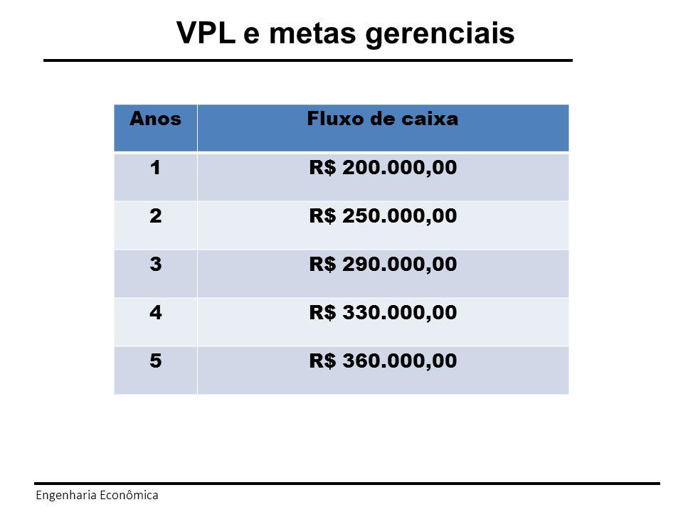 VPL e metas gerenciais Anos Fluxo de caixa 1 R$ 200.000,00 2