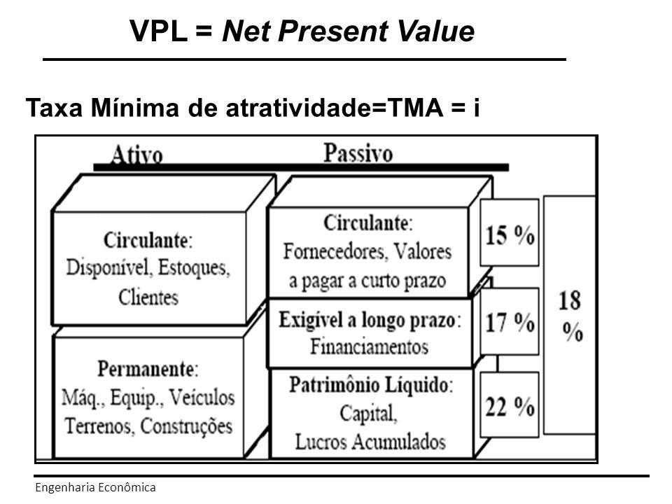 VPL = Net Present Value Taxa Mínima de atratividade=TMA = i