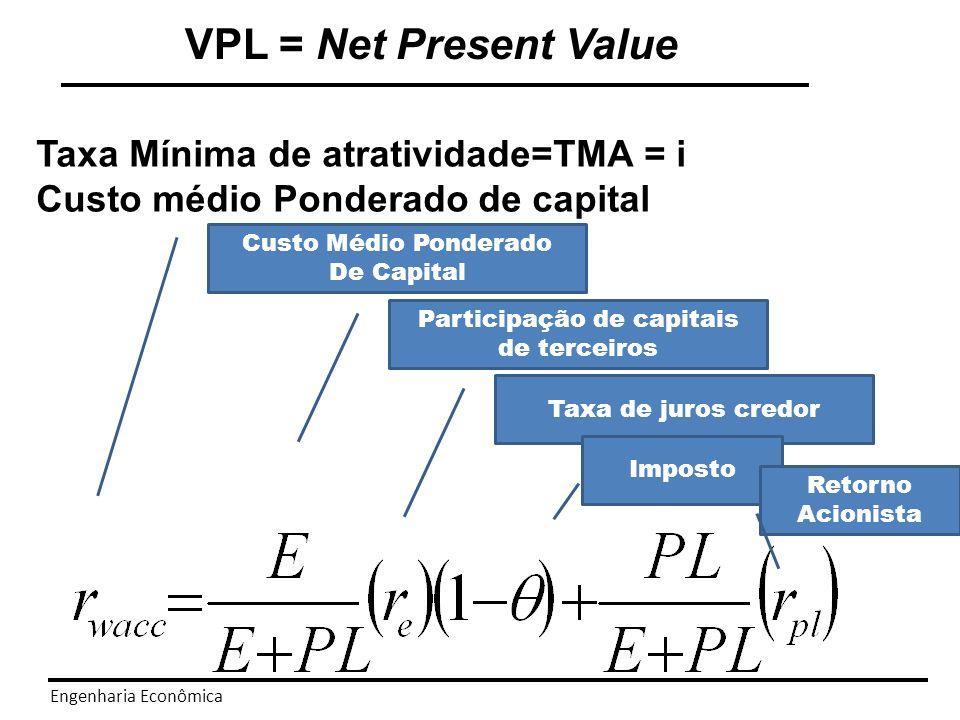 Participação de capitais de terceiros