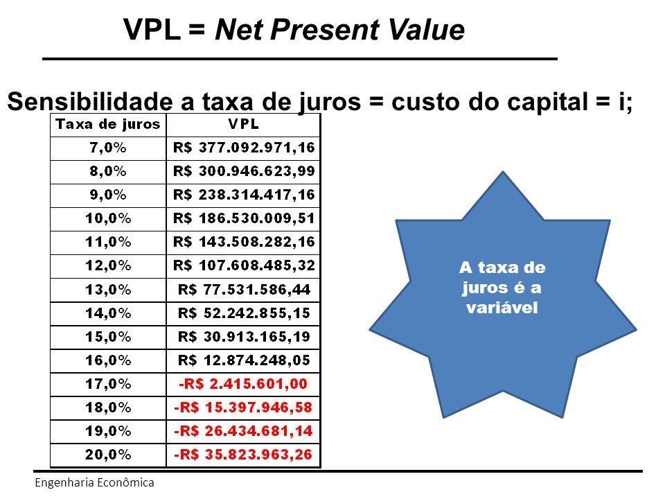 A taxa de juros é a variável