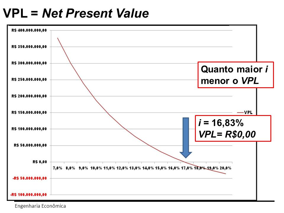 VPL = Net Present Value Quanto maior i menor o VPL i = 16,83%