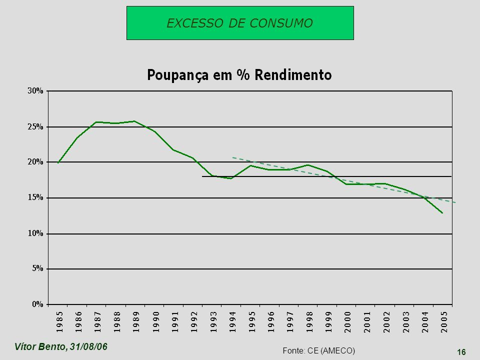 EXCESSO DE CONSUMO Vítor Bento, 31/08/06 Fonte: CE (AMECO)