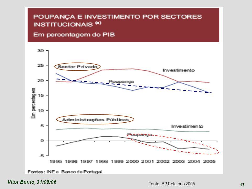 Vítor Bento, 31/08/06 Fonte: BP,Relatório 2005