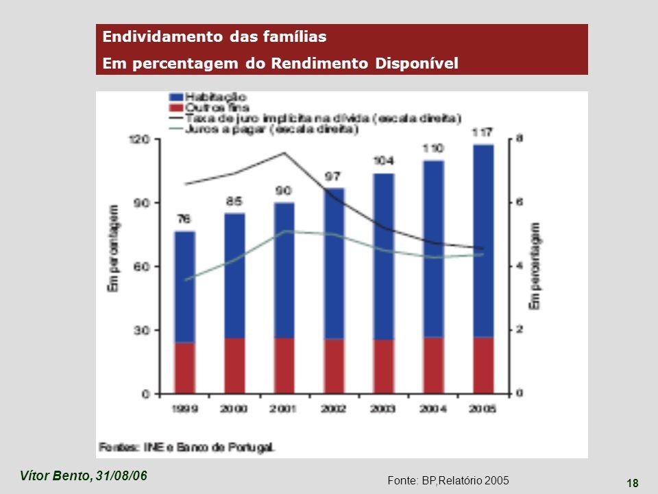 Endividamento das famílias Em percentagem do Rendimento Disponível