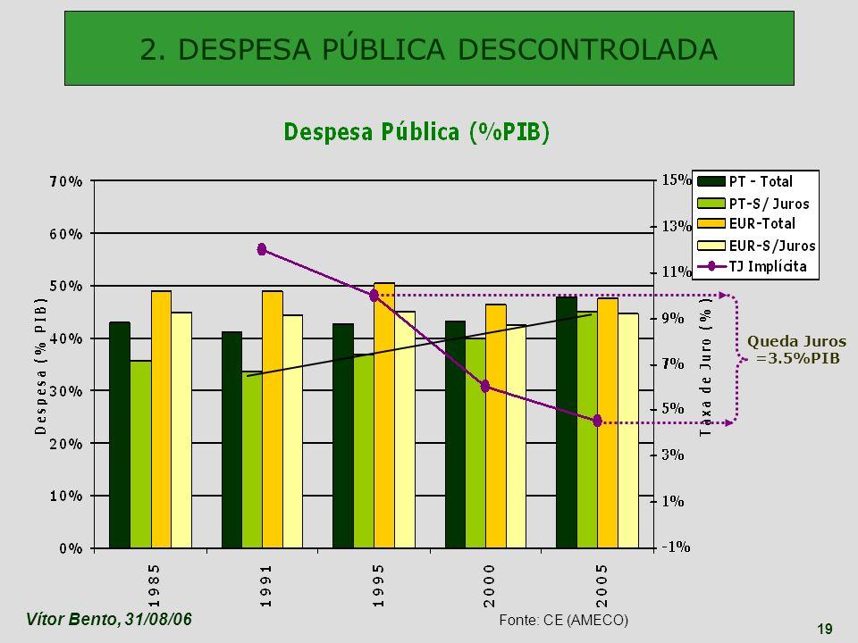 2. DESPESA PÚBLICA DESCONTROLADA
