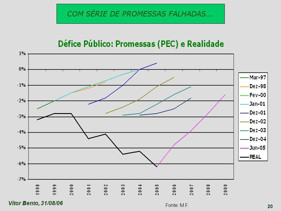 COM SÉRIE DE PROMESSAS FALHADAS...