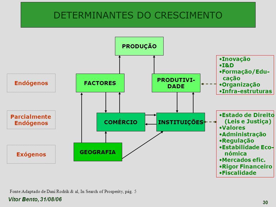 DETERMINANTES DO CRESCIMENTO