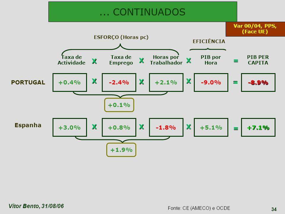 ... CONTINUADOS X X X = X X X = X X X = +0.4% -2.4% +2.1% -9.0% -8.9%